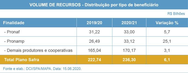 Plano Safra 2020/2021