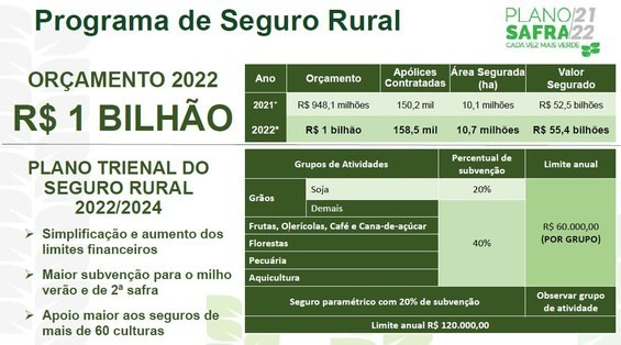 Programa de Seguro Rural - Plano Safra 2021 22